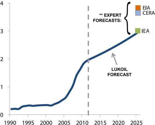 ** ExPErT fOrECAsTs: LukOIL fOrECAsT