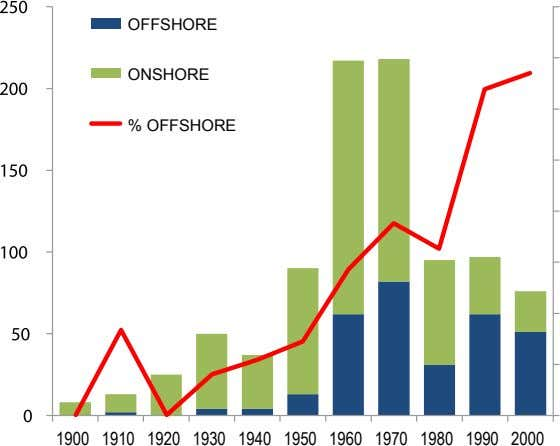 OFFSHORE ONSHORE % OFFSHORE 1900 1910 1920 1930 1940 1950 1960 1970 1980 1990 2000