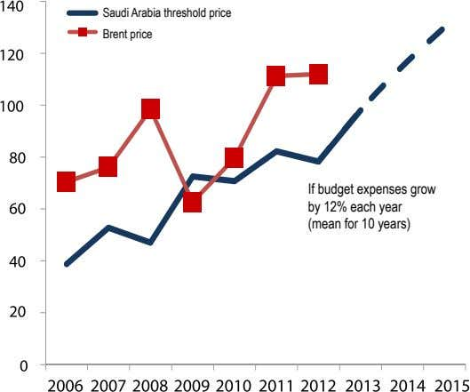 Saudi Arabia threshold price Brent price If budget expenses grow by 12% each year (mean