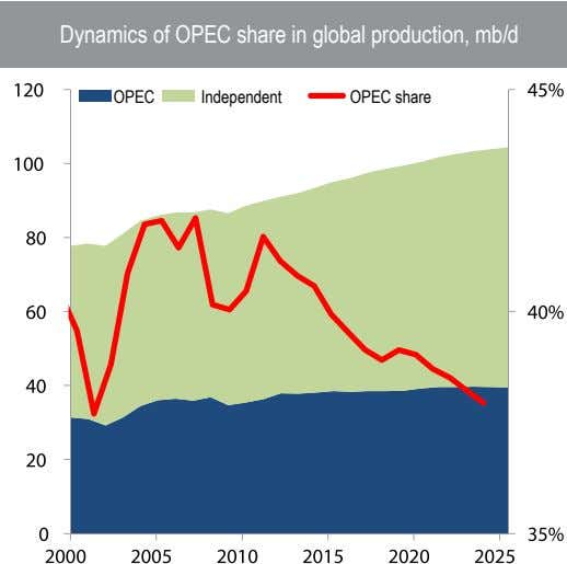 Dynamics of OPEC share in global production, mb/d OPEC Independent OPEC share