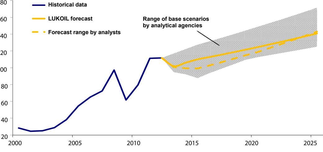 historical data LukOIL forecast range of base scenarios by analytical agencies forecast range by analysts