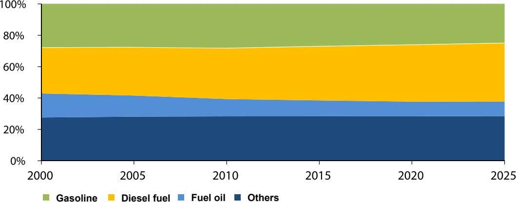 Gasoline Diesel fuel fuel oil Others