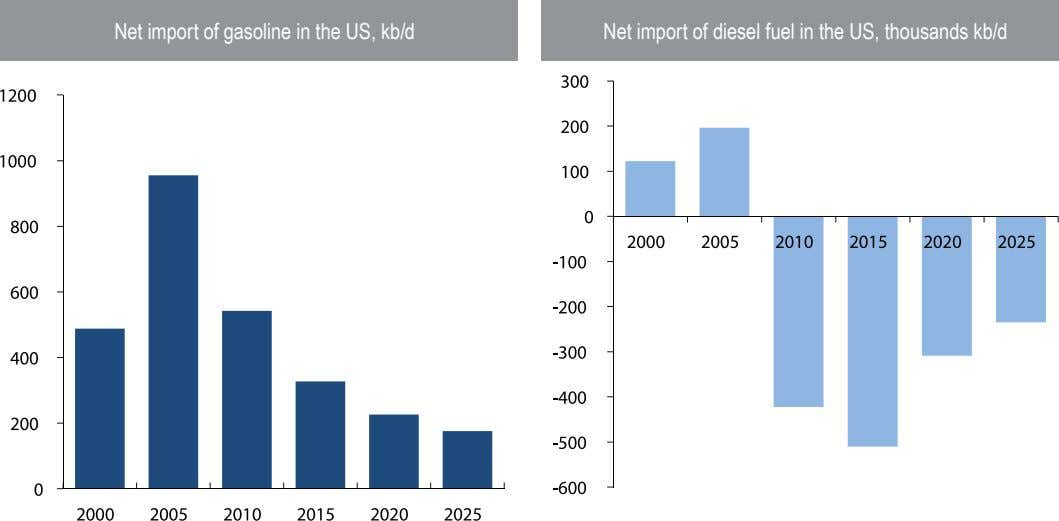 Net import of gasoline in the US, kb/d Net import of diesel fuel in the
