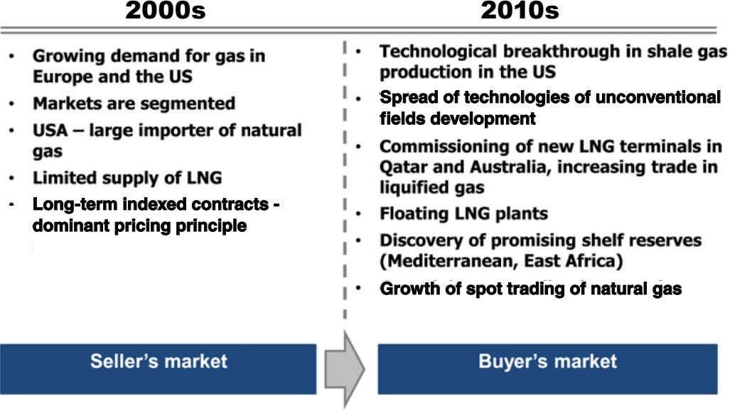 2000s 2010s Spread of technologies of unconventional fields development Long-term indexed contracts - dominant
