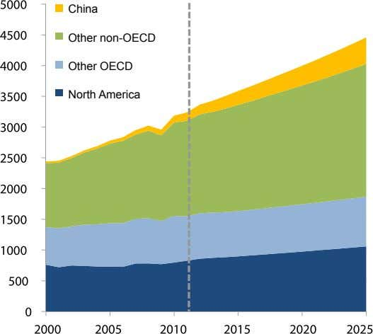 China Other non-OECD Other OECD North America