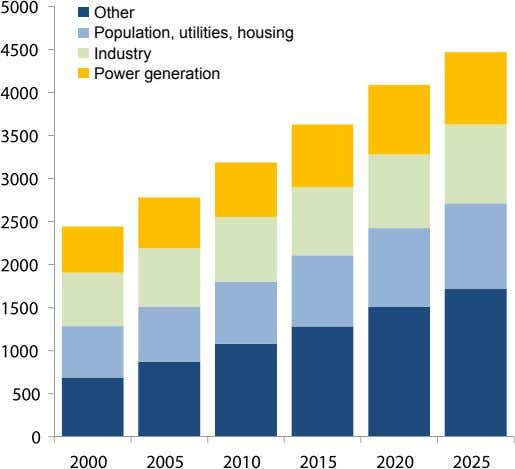 Other Population, utilities, housing Industry Power generation
