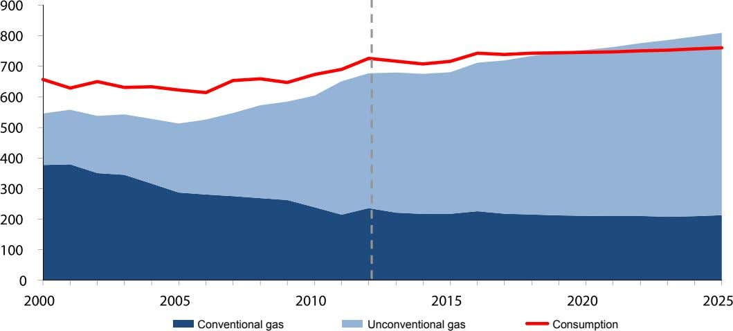 Conventional gas Unconventional gas Consumption