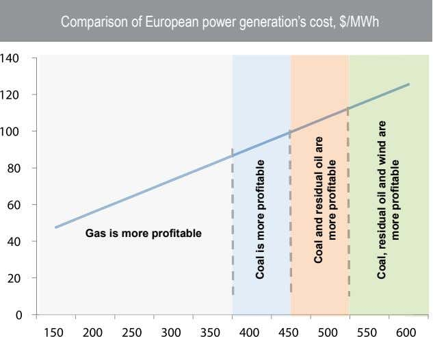 Comparison of European power generation's cost, $/MWh Gas is more profitable Coal is more profitable