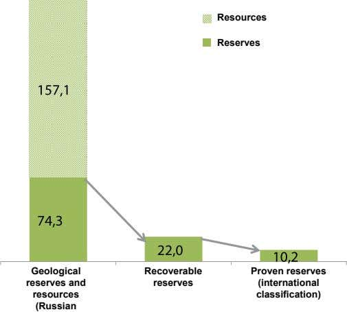 resources reserves Geological recoverable Proven reserves reserves and reserves (international resources
