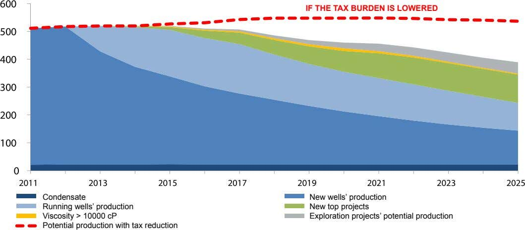 If ThE TAx BurDEN Is LOwErED Condensate Running wells' production Viscosity > 10000 cP Potential