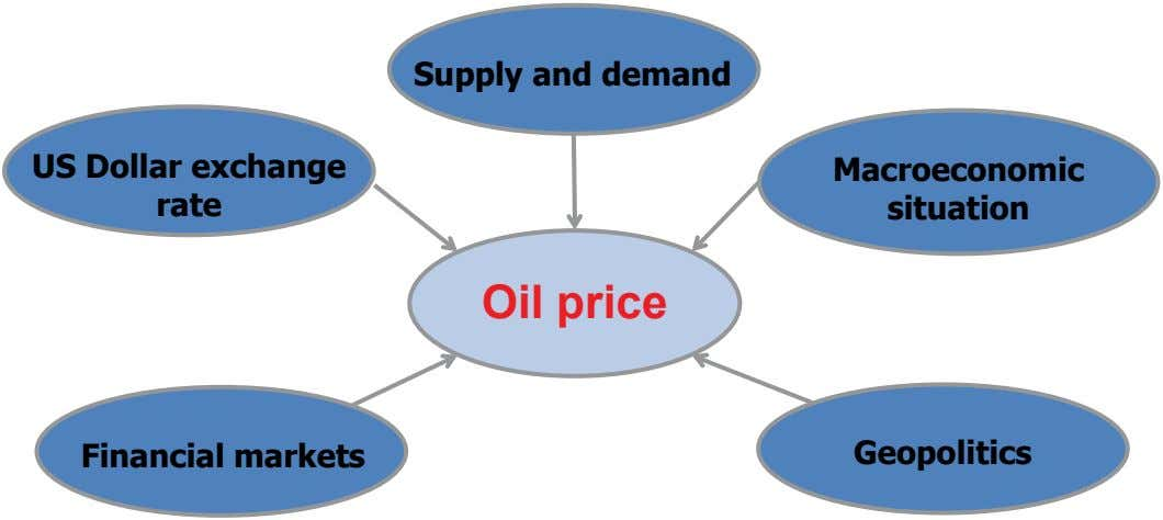 Supply and demand US Dollar exchange rate Macroeconomic situation Oil price Financial markets Geopolitics