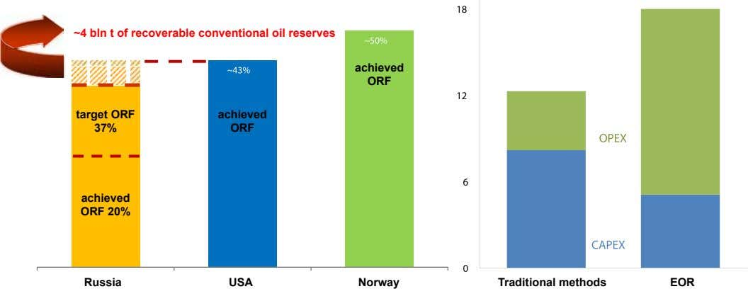 ~4 bln t of recoverable conventional oil reserves achieved Orf target Orf achieved 37% Orf