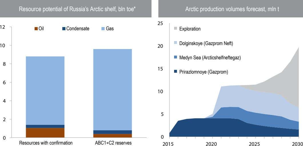 Resource potential of Russia's Arctic shelf, bln toe* Arctic production volumes forecast, mln t Oil