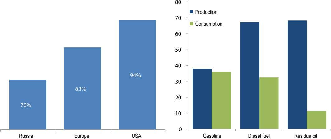 Production Consumption Russia Europe USA Gasoline Diesel fuel Residue oil