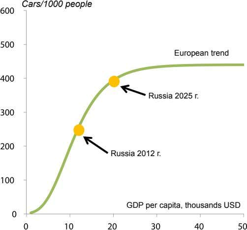 Cars/1000 people European trend Russia 2025 г. Russia 2012 г. GDP per capita, thousands USD