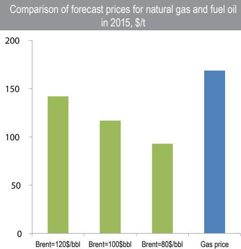 Comparison of forecast prices for natural gas and fuel oil in 2015, $/t Brent=120$/bbl Brent=100$bbl