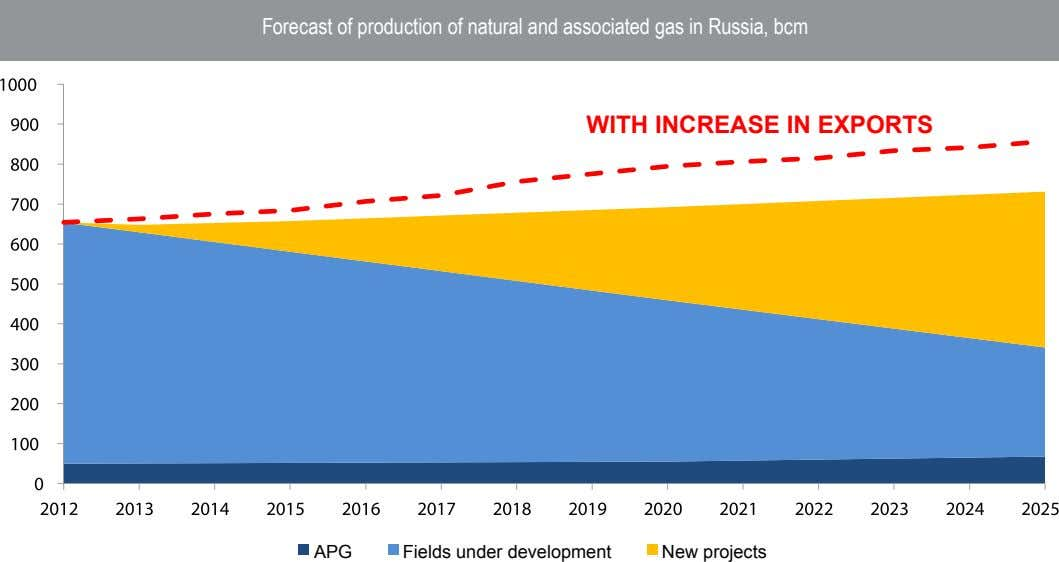 Forecast of production of natural and associated gas in Russia, bcm wITh INCrEAsE IN ExPOrTs