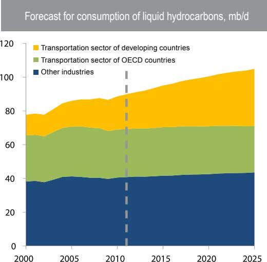 Forecast for consumption of liquid hydrocarbons, mb/d Transportation sector of developing countries Transportation