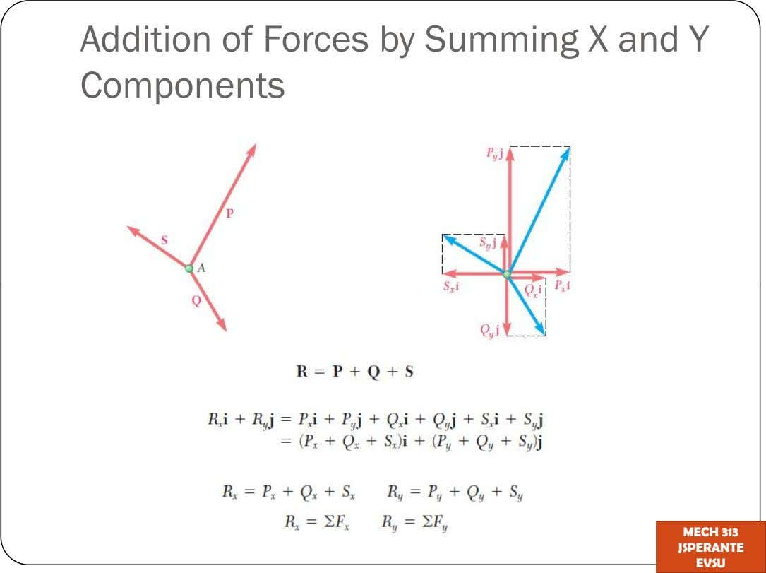 Addition of Forces by Summing X and Y Components MECH 313 JSPERANTE EVSU