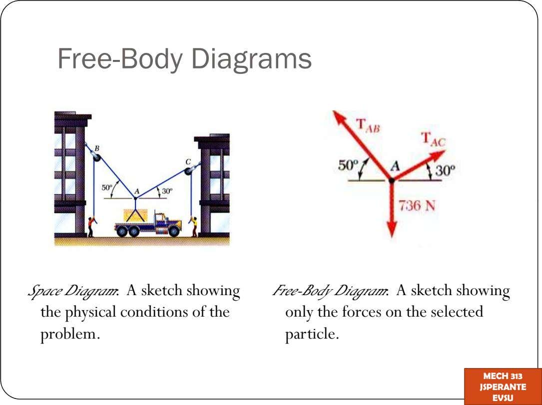 Free-Body Diagrams Space Diagram: A sketch showing Free-Body Diagram: A sketch showing the physical conditions of