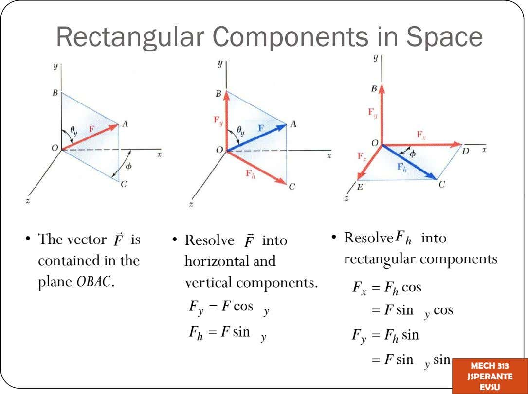 Rectangular Components in Space The vector is Resolve into Resolve F into F F h contained