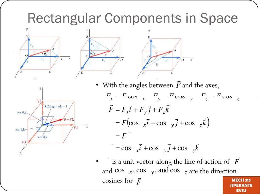Rectangular Components in Space With the angles between F and the axes, FF cos F F