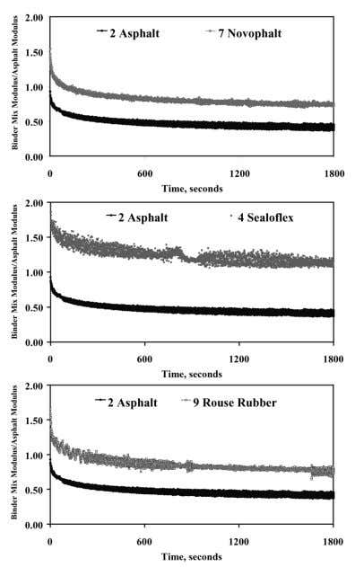 modulus results predicted by the micromechanical analy- sis for the control asphalt and several modified binders