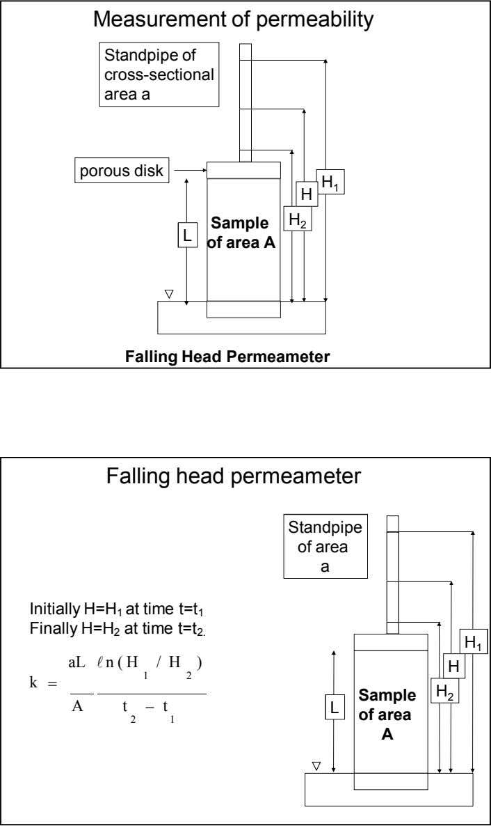 Measurement of permeability Standpipe of cross-sectional area a porous disk H 1 H H Sample