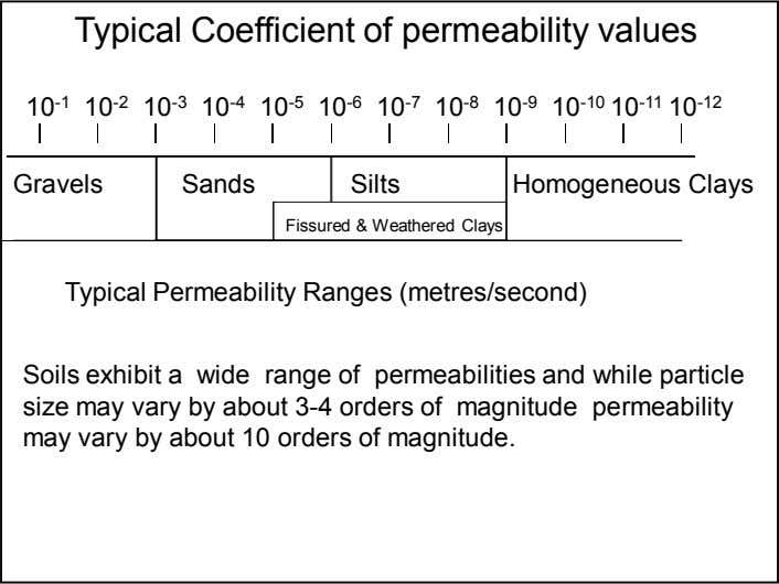Typical Coefficient of permeability values 10 -1 10 -2 10 -3 10 -4 10 -5