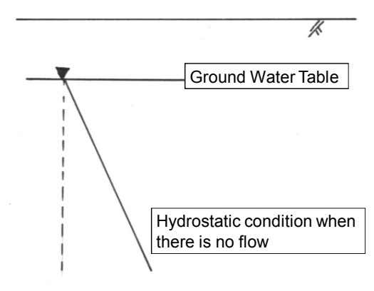 Ground Water Table Hydrostatic condition when there is no flow