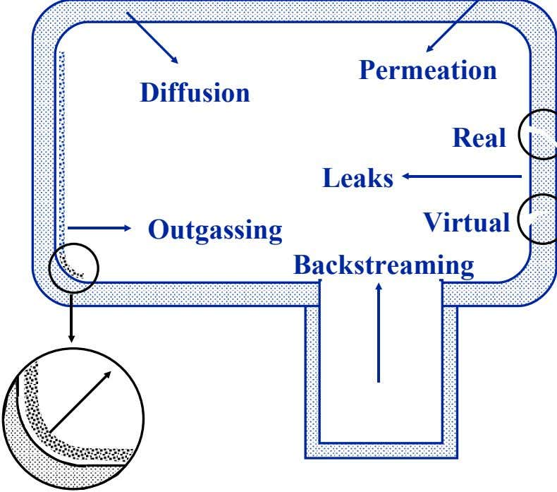 Permeation Diffusion Real Leaks Virtual Outgassing Backstreaming