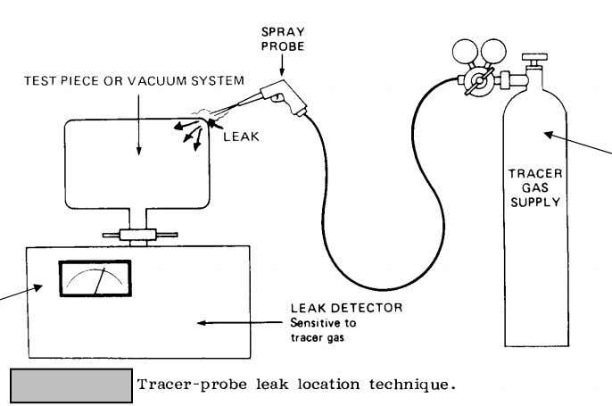 conductivity gauge as a leak detector (trace gas detection ) Thermal conductivity gages Carbon dioxide As