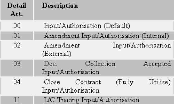 Charges/Tracer Detail Activity (2000 series). Figure 17 - Amendment/Direct Charges/Tra cer Detail
