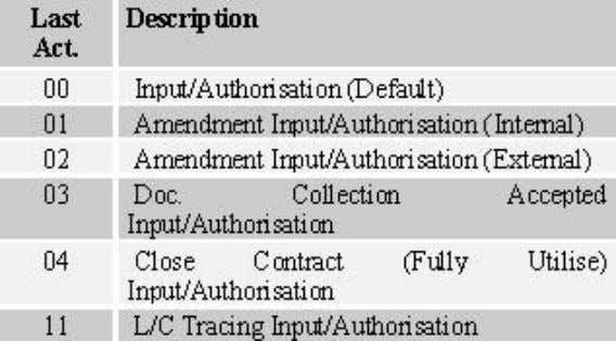 Charges/Tracer Detail Activity (2000 series). Figure 30 - Amendment/Direct Charges/Tra cer Detail
