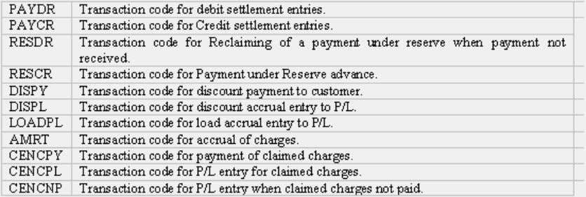 Letters of Credit Figure 35 - Transaction Codes For the following, the transaction code will be