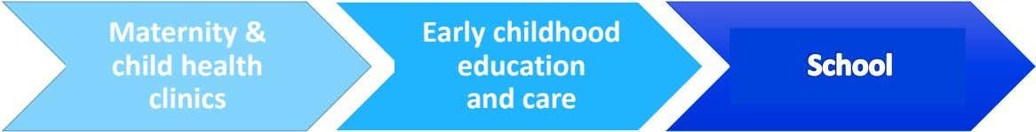 Maternity & Early childhood child health clinics education and care