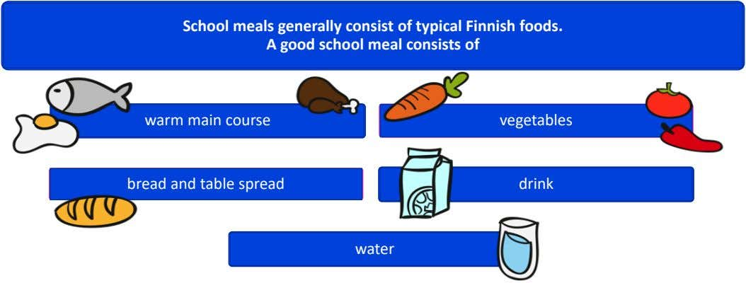School meals generally consist of typical Finnish foods. A good school meal consists of warm