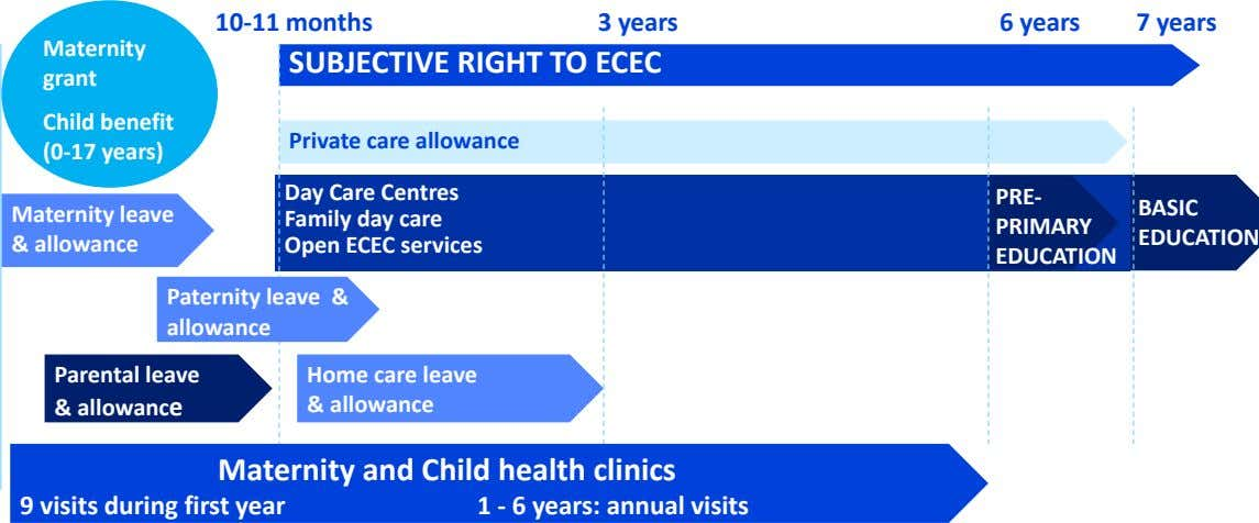 10-11 months 3 years 6 years 7 years Maternity SUBJECTIVE RIGHT TO ECEC grant Child