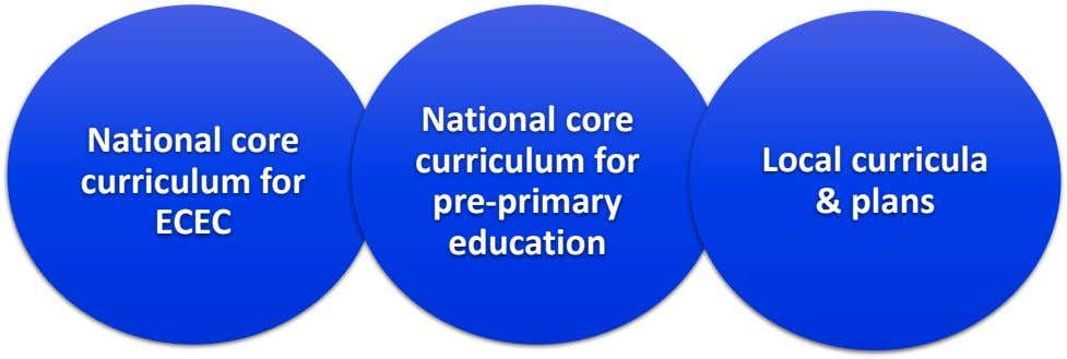 National core National core curriculum for curriculum for pre-primary Local curricula & plans ECEC education
