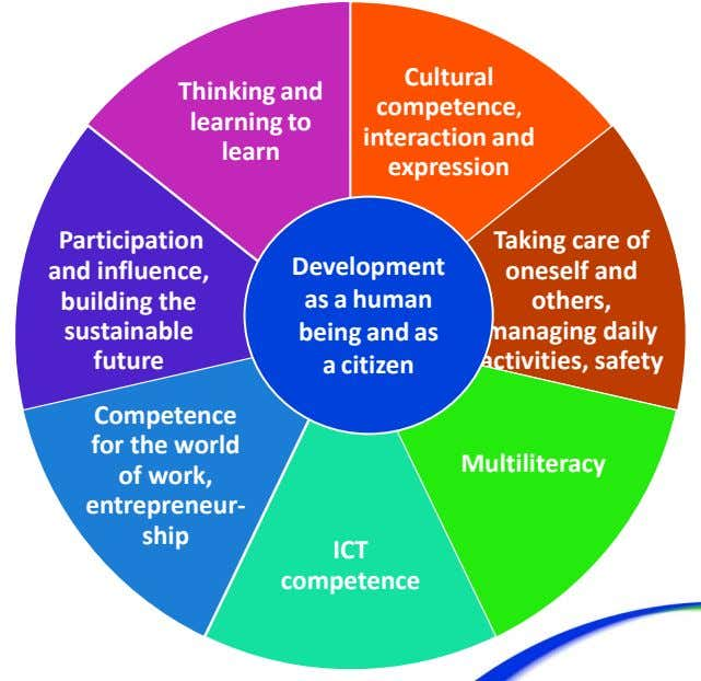 Thinking and learning to learn Cultural competence, interaction and expression Participation Taking care of and