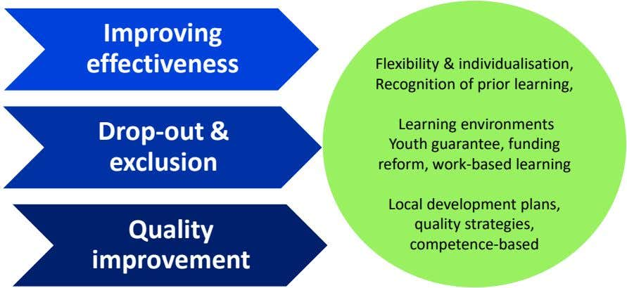 Improving effectiveness Flexibility & individualisation, Recognition of prior learning, Learning environments