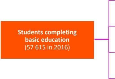 Students completing basic education (57 615 in 2016)
