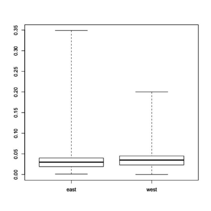 Exploratory Data Analysis 52 Boxplot of Ozone for East and West Regions We can see from