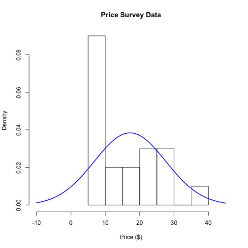 Using Models to Explore Your Data 63 Histogram of Price Survey Data What we would expect