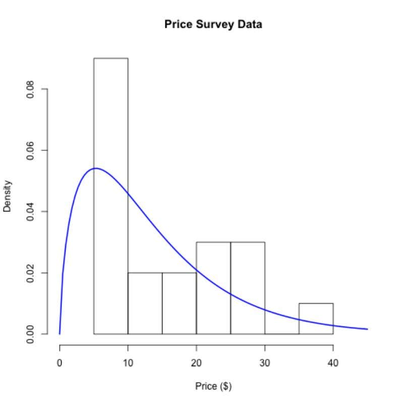 Using Models to Explore Your Data 66 Price Survey Data with Gamma Distribution How do the