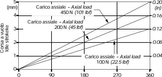 5 0.20 (mm) Carico assiale -- Axial load (in) 450 N (101 lbf) 4 0.16