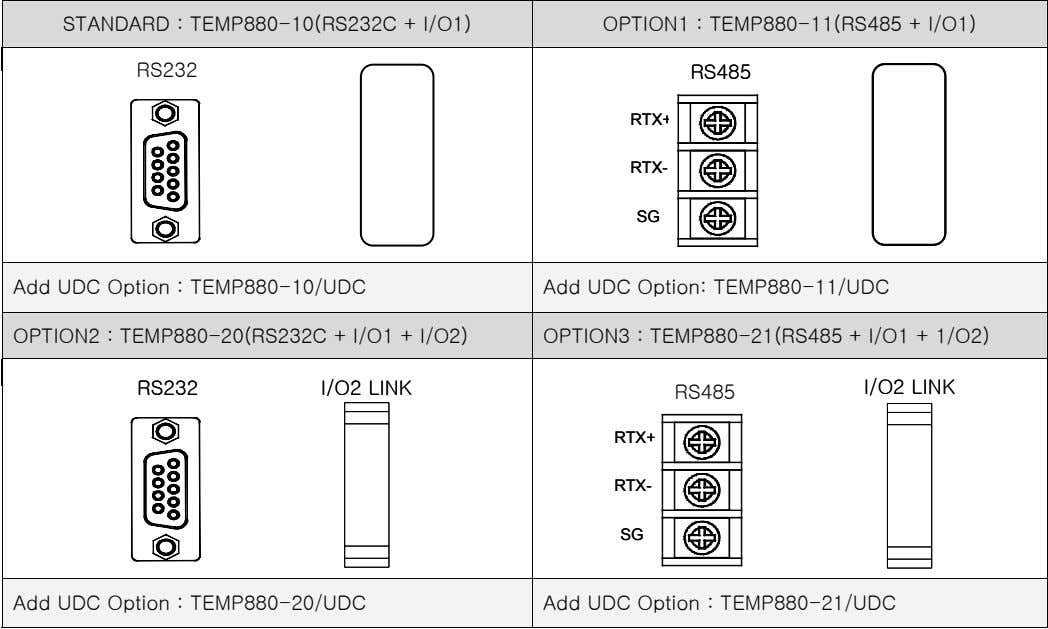 STANDARD : TEMP880-10(RS232C + I/O1) OPTION1 : TEMP880-11(RS485 + I/O1) RS232 RS485 RS485 RS485 RS485