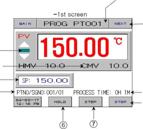 Figure 2-9. Program Operation(Standard) -1st screen ○ 6 ○ 7