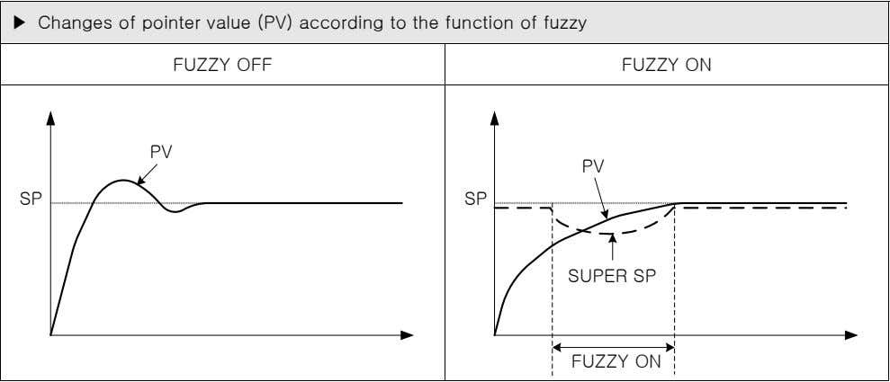 ▶ Changes of pointer value (PV) according to the function of fuzzy FUZZY OFF FUZZY