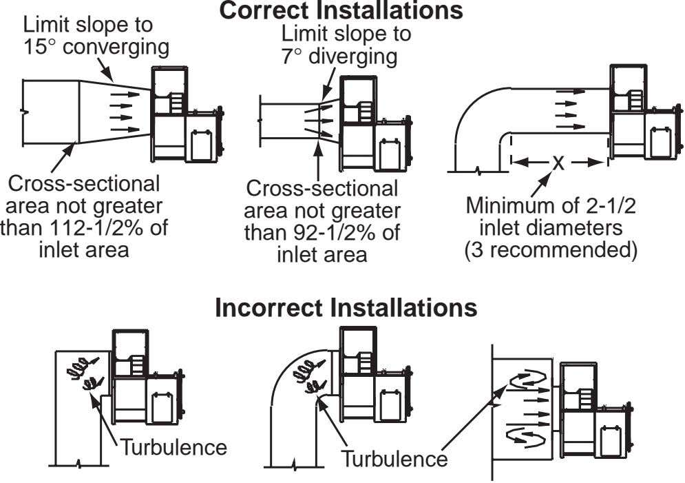 Correct Installations Limit slope to 15° converging Limit slope to 7° diverging x Cross-sectional area